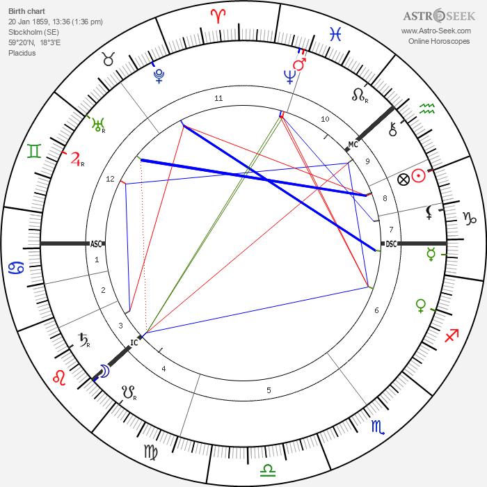 Charles August Lindbergh - Astrology Natal Birth Chart