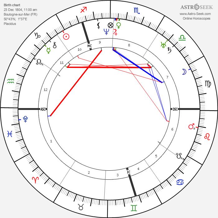 Charles Augustin Sainte-Beuve - Astrology Natal Birth Chart