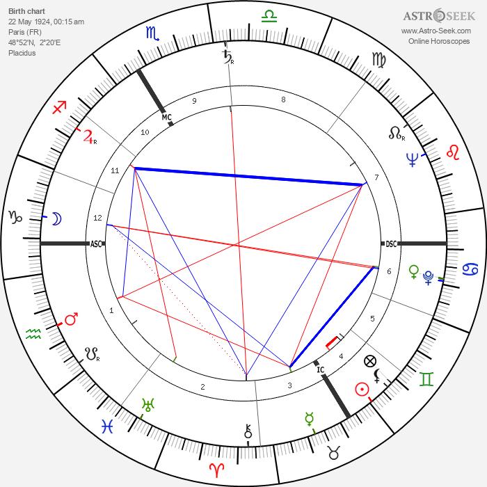 Charles Aznavour - Astrology Natal Birth Chart
