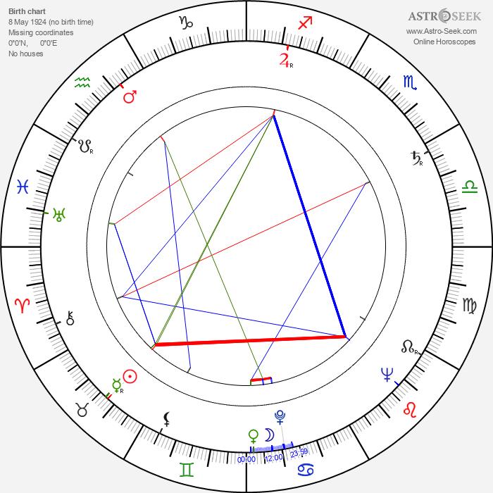 Charles B. Fitzsimons - Astrology Natal Birth Chart