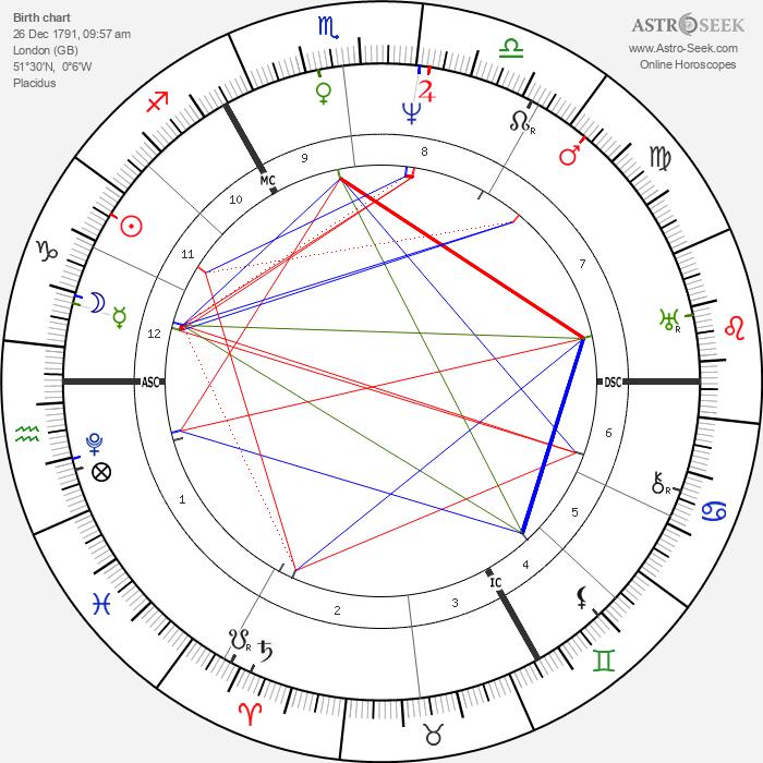 Charles Babbage - Astrology Natal Birth Chart