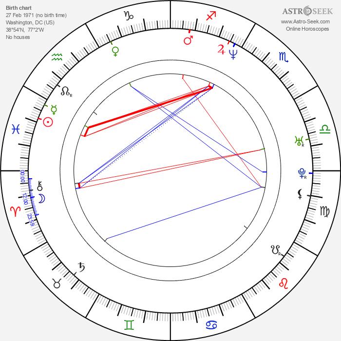 Charles Baker - Astrology Natal Birth Chart