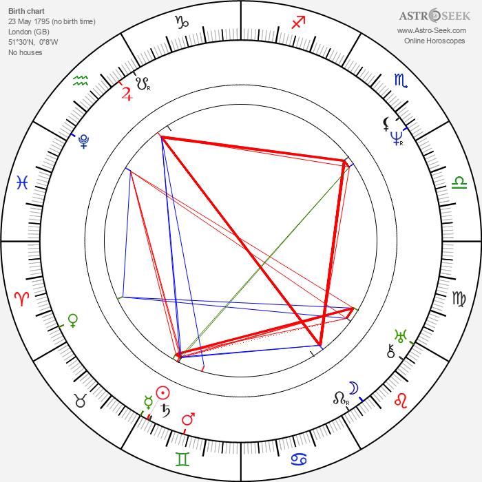 Charles Barry - Astrology Natal Birth Chart