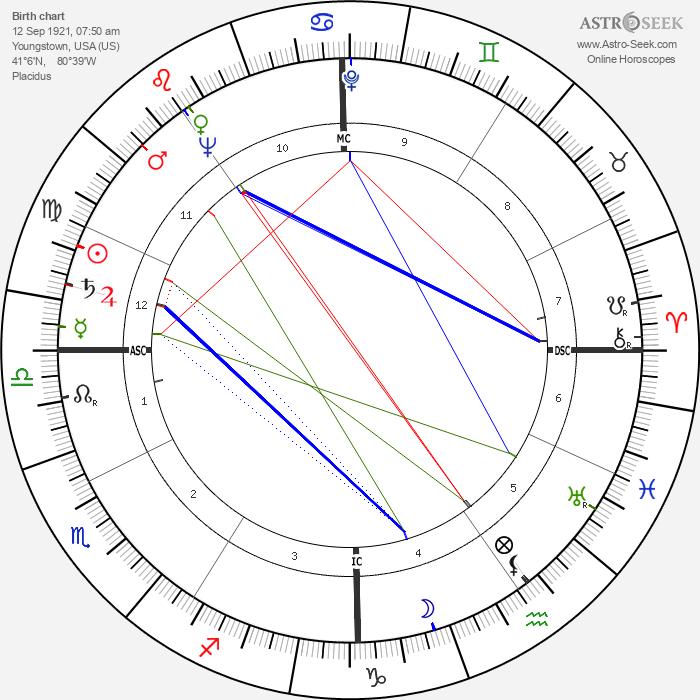 Charles Bateman - Astrology Natal Birth Chart