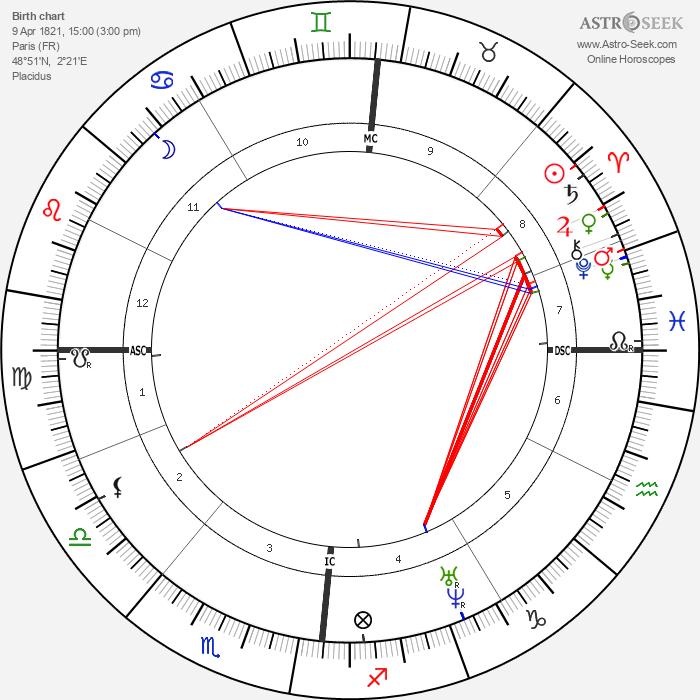 Charles Baudelaire - Astrology Natal Birth Chart