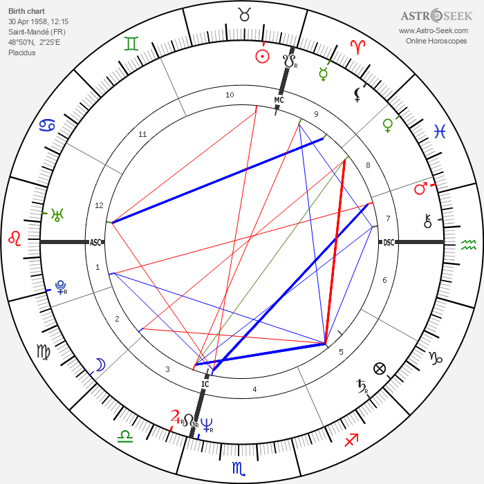 Charles Berling - Astrology Natal Birth Chart