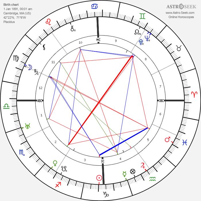 Charles Bickford - Astrology Natal Birth Chart