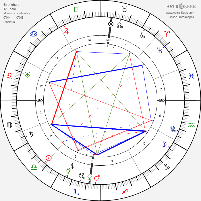Charles Borromeo - Astrology Natal Birth Chart