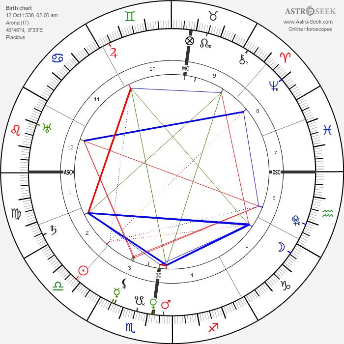 Charles Borromeo - Astrology Natal Birth Chart