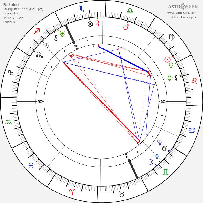 Charles Boyer - Astrology Natal Birth Chart