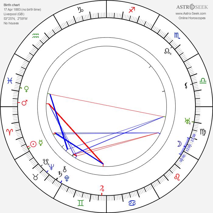 Charles Brabin - Astrology Natal Birth Chart