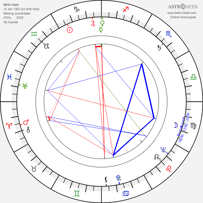 Charles Brehm - Astrology Natal Birth Chart
