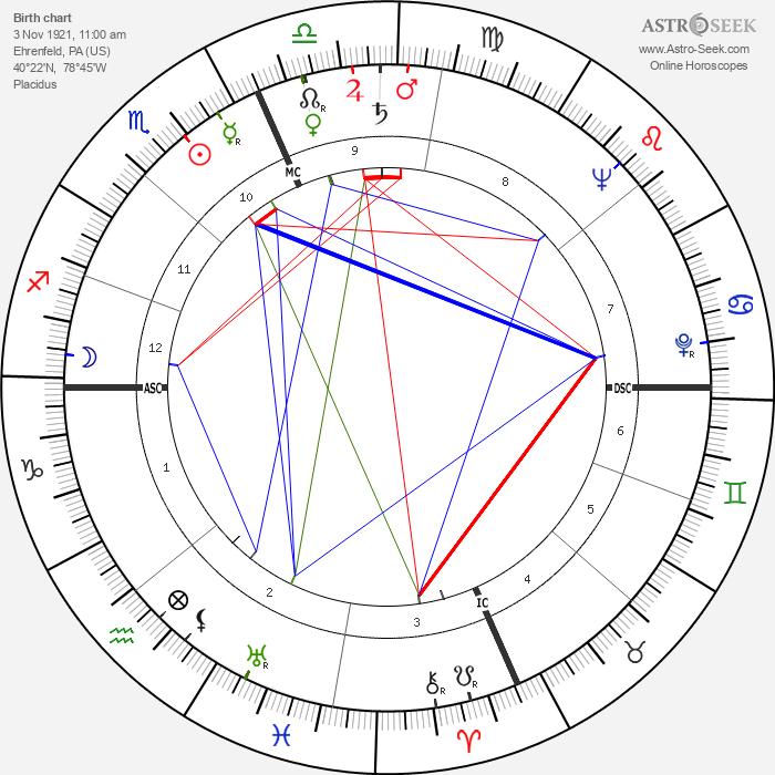 Charles Bronson - Astrology Natal Birth Chart