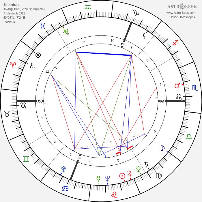 Charles Bukowski - Astrology Natal Birth Chart
