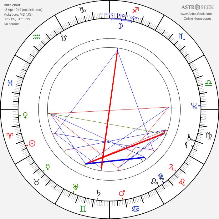 Charles Burnett - Astrology Natal Birth Chart