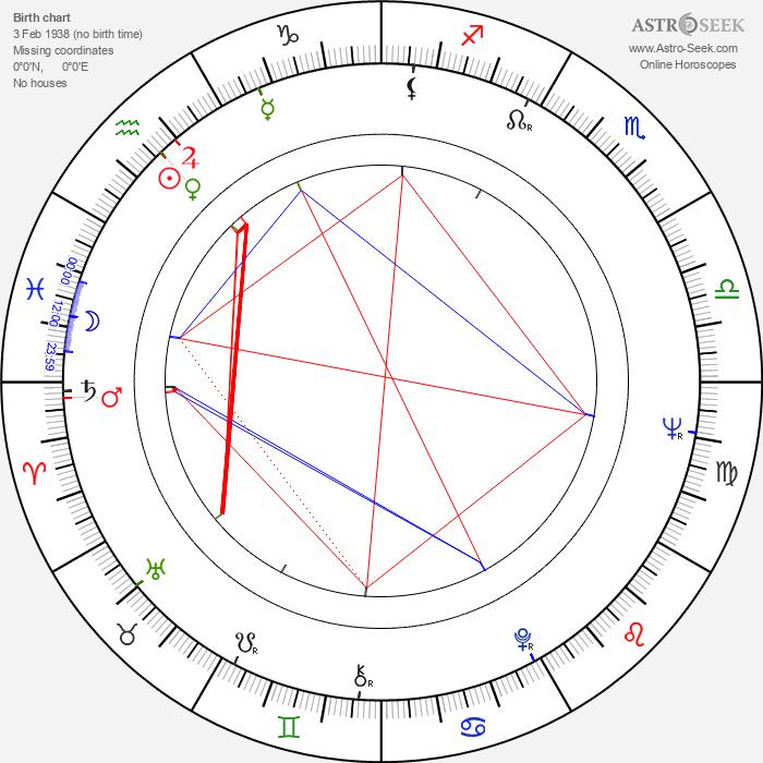 Charles Butt - Astrology Natal Birth Chart