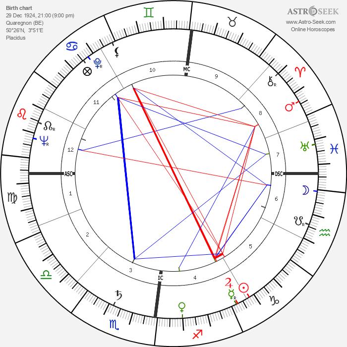 Charles Colpin - Astrology Natal Birth Chart