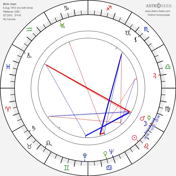 Charles Crichton - Astrology Natal Birth Chart