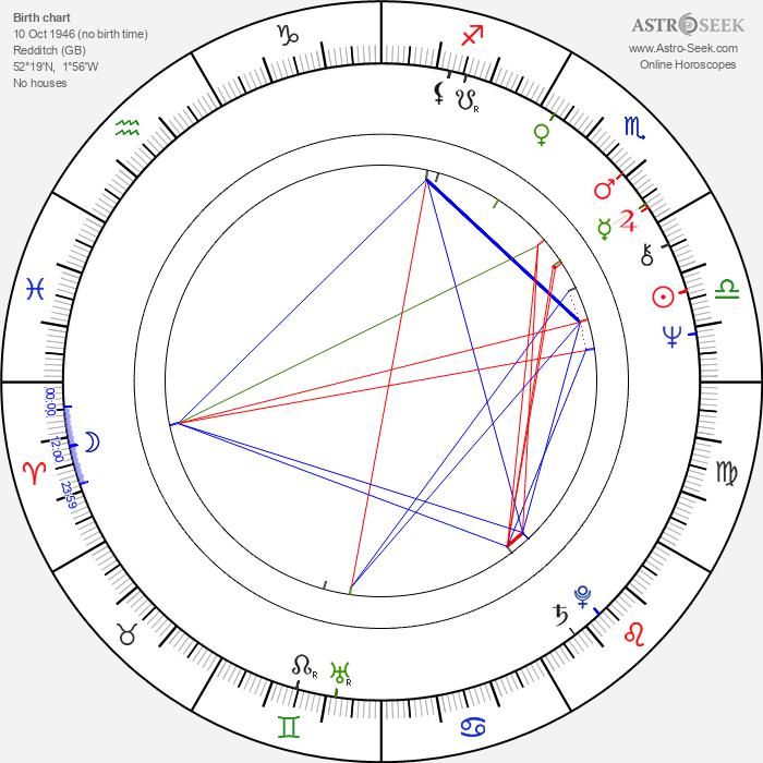 Charles Dance - Astrology Natal Birth Chart