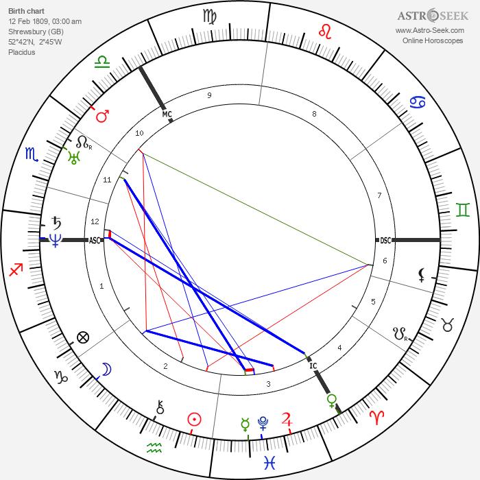 Charles Darwin - Astrology Natal Birth Chart