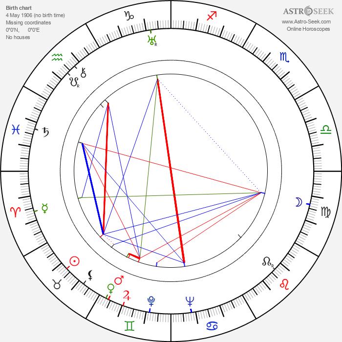 Charles David - Astrology Natal Birth Chart