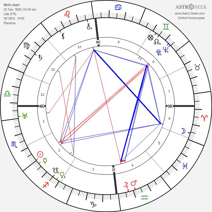 Charles de Gaulle - Astrology Natal Birth Chart