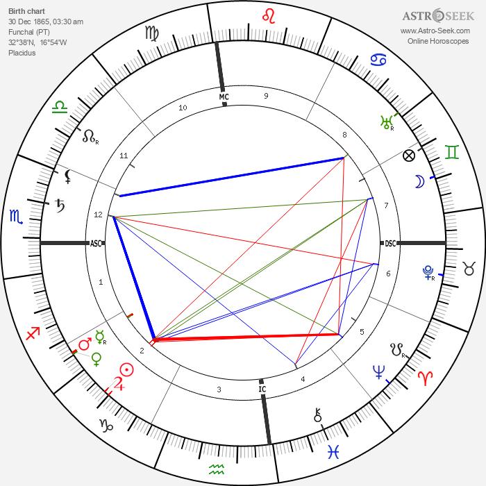 Charles de Lambert - Astrology Natal Birth Chart