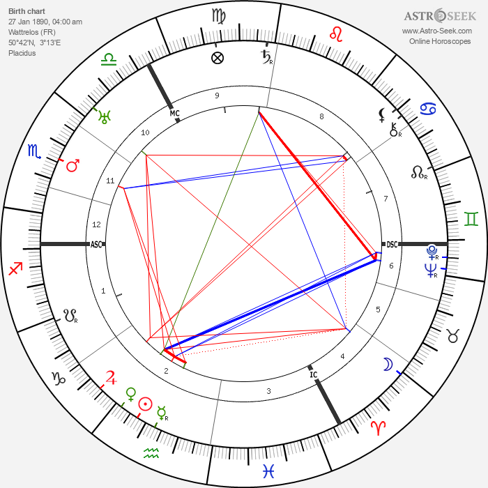 Charles de Ruyter - Astrology Natal Birth Chart