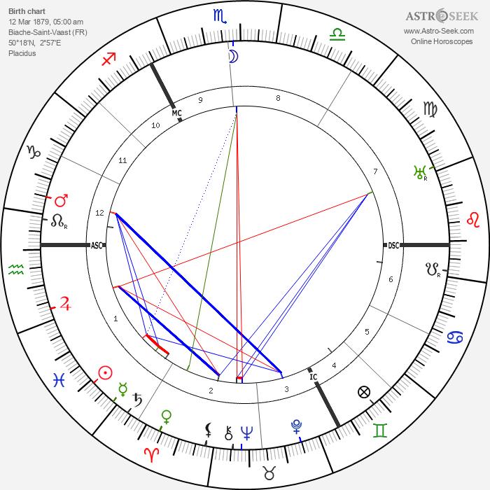 Charles Delestraint - Astrology Natal Birth Chart