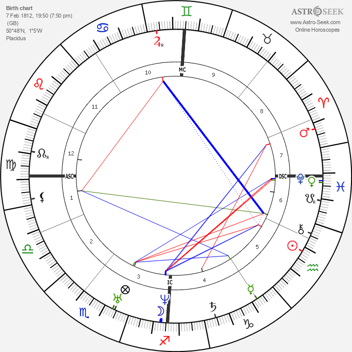 Charles Dickens - Astrology Natal Birth Chart