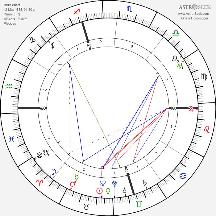 Charles Dullin - Astrology Natal Birth Chart