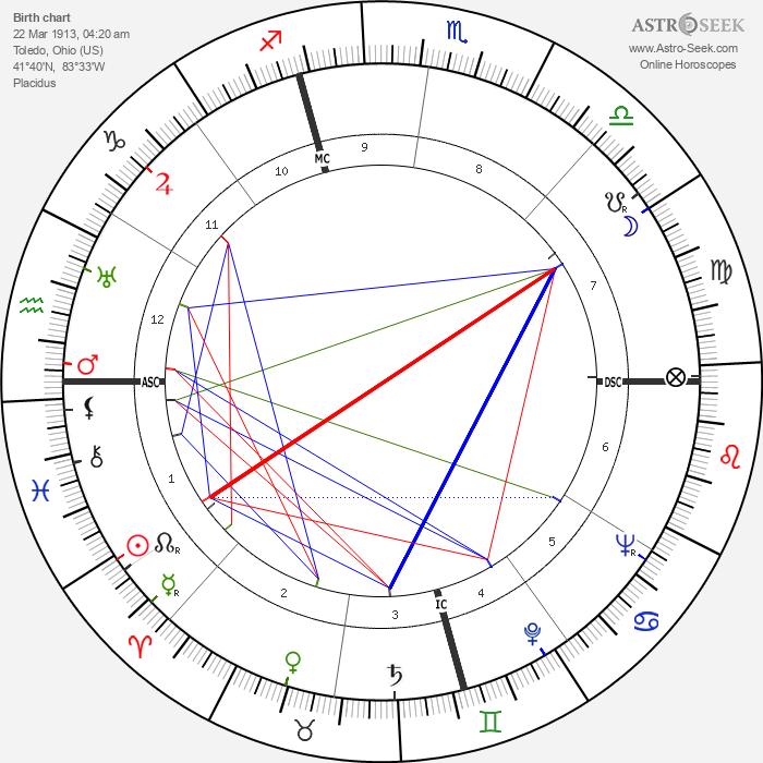 Charles E. Dederich - Astrology Natal Birth Chart