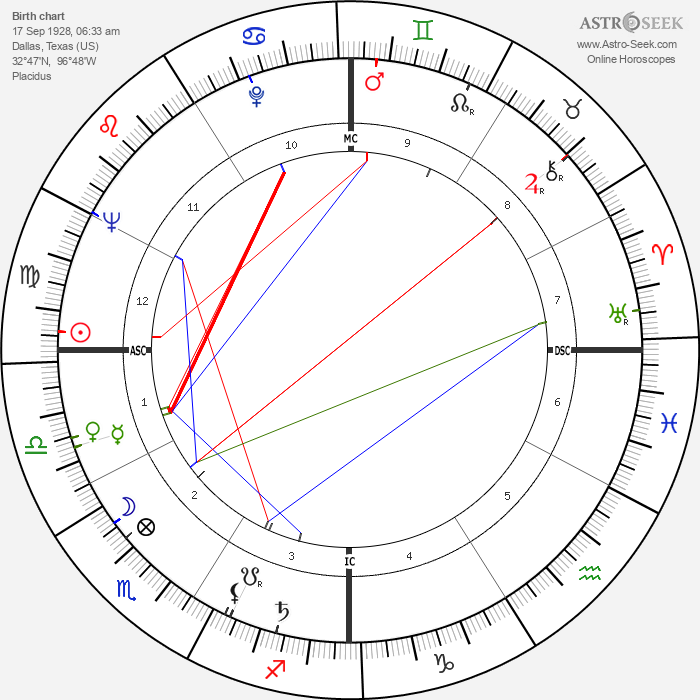 Charles E. Selecman - Astrology Natal Birth Chart