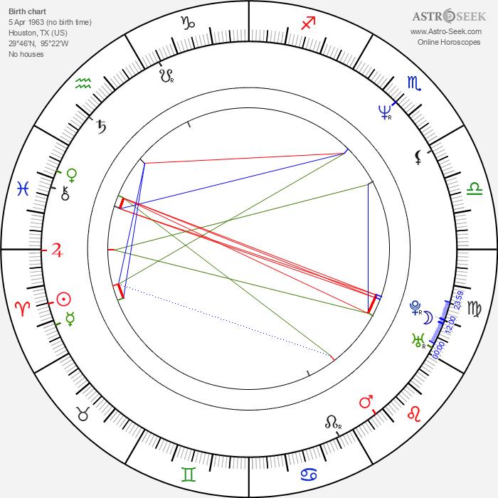 Charles Edwin Powell - Astrology Natal Birth Chart