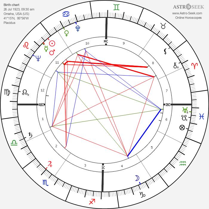 Charles Emerson - Astrology Natal Birth Chart