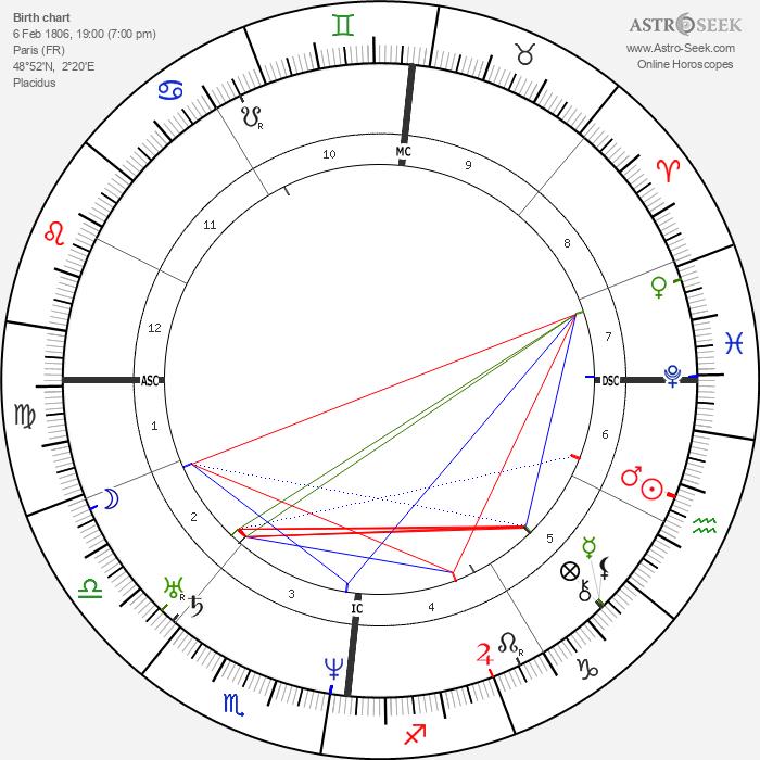 Charles F. Martins - Astrology Natal Birth Chart