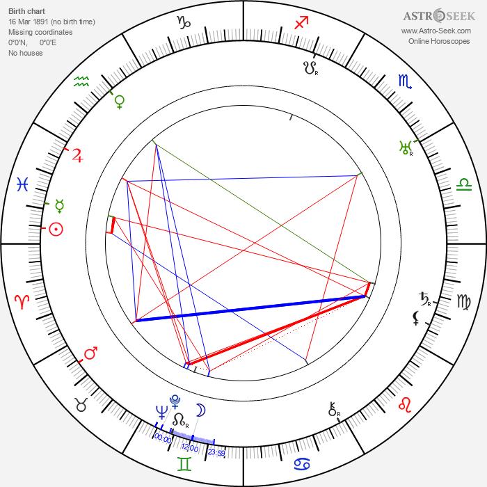 Charles F. Miller - Astrology Natal Birth Chart