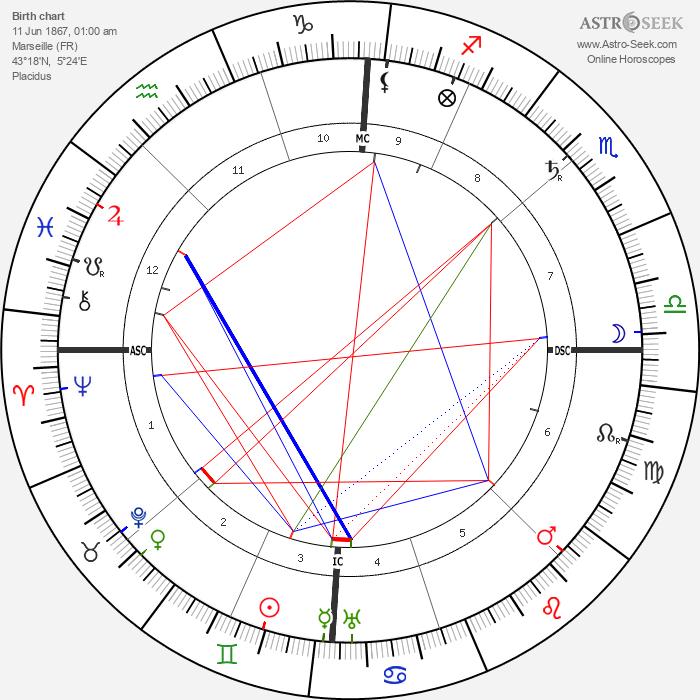 Charles Fabry - Astrology Natal Birth Chart