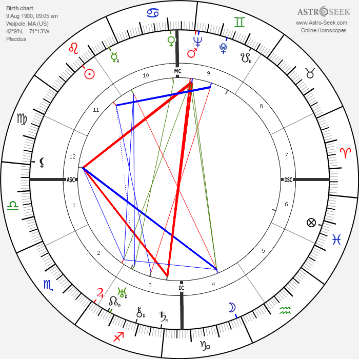 Charles Farrell - Astrology Natal Birth Chart