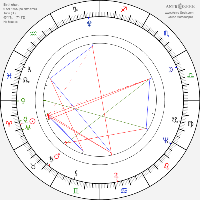 Charles Felix - Astrology Natal Birth Chart