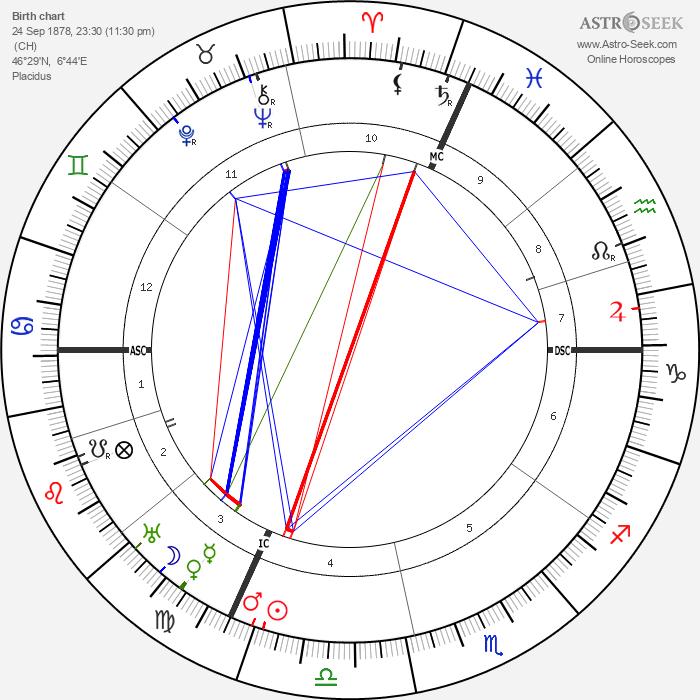 Charles Ferdinand Ramus - Astrology Natal Birth Chart