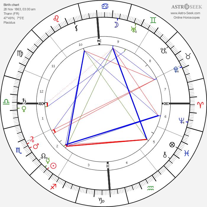 Charles Filiger - Astrology Natal Birth Chart