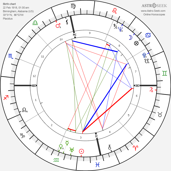 Charles Finley - Astrology Natal Birth Chart