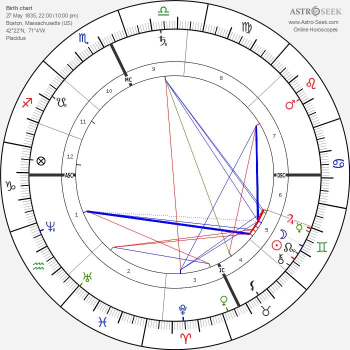 Charles Francis Adams Jr. - Astrology Natal Birth Chart