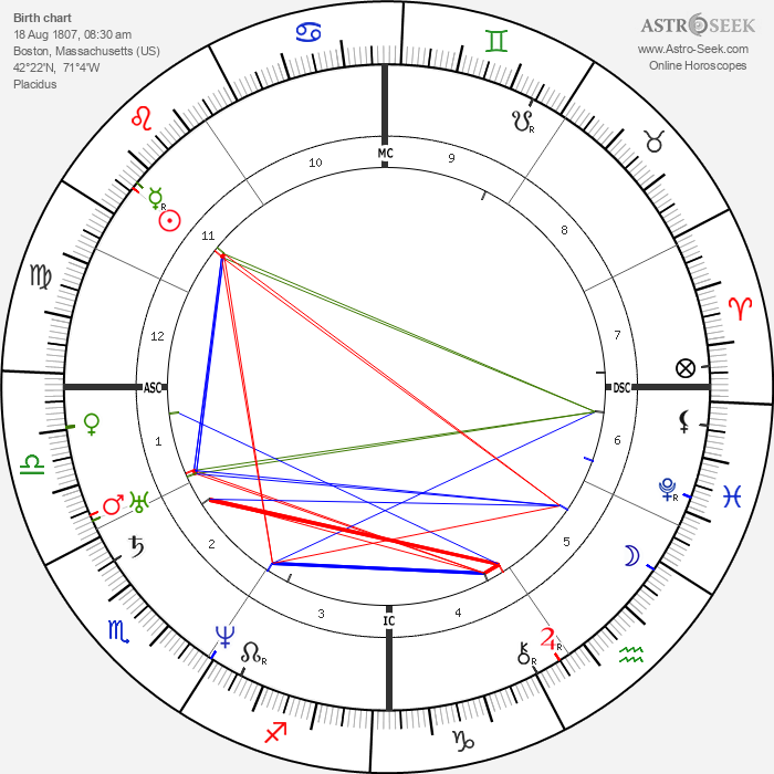 Charles Francis Adams Sr. - Astrology Natal Birth Chart