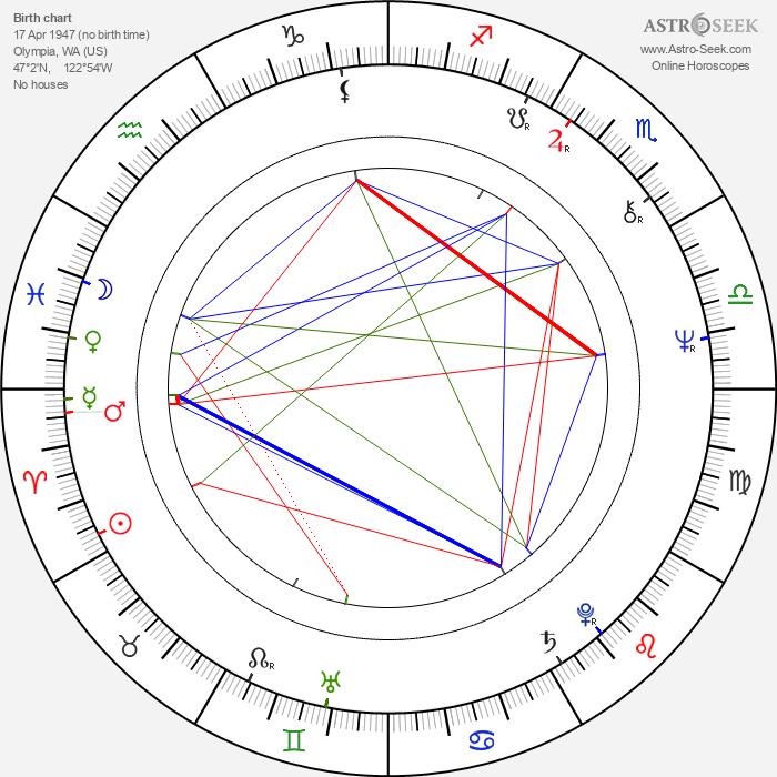 Charles Frank - Astrology Natal Birth Chart