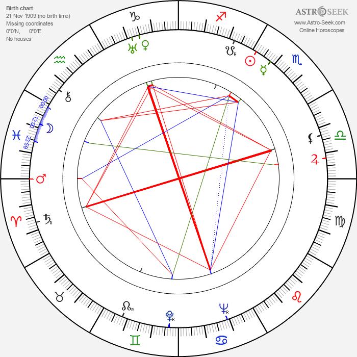Charles Frend - Astrology Natal Birth Chart