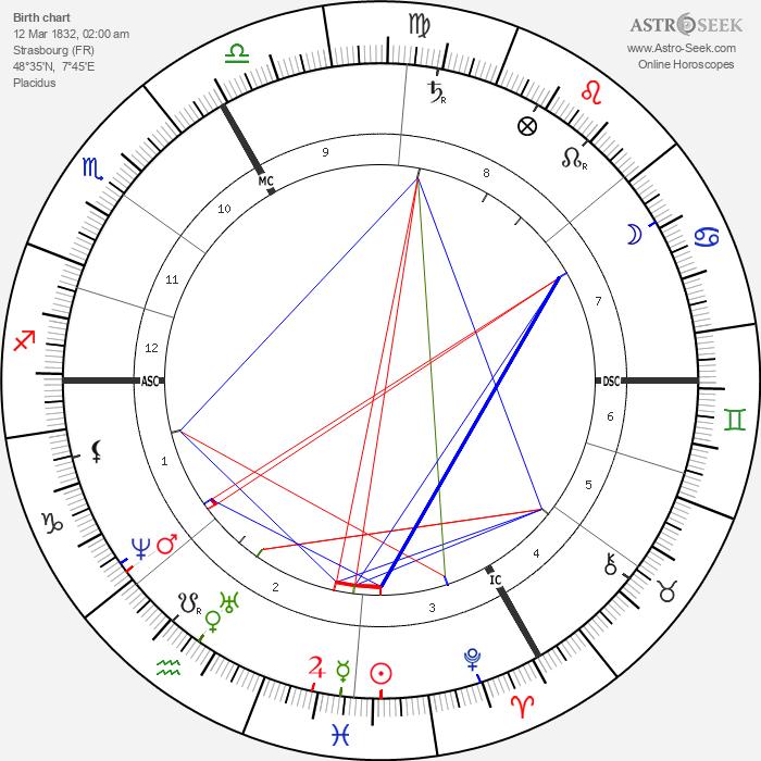Charles Friedel - Astrology Natal Birth Chart