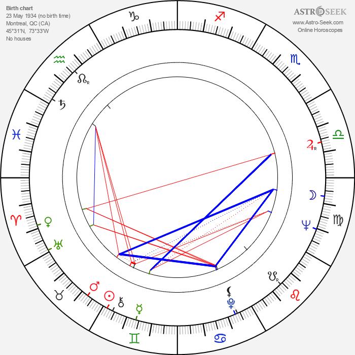 Charles Gagnon - Astrology Natal Birth Chart