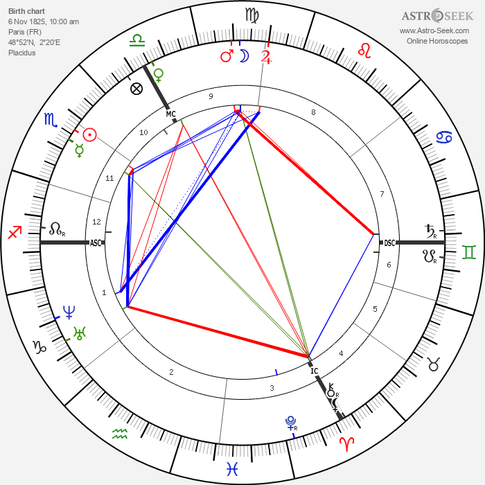 Charles Garnier - Astrology Natal Birth Chart